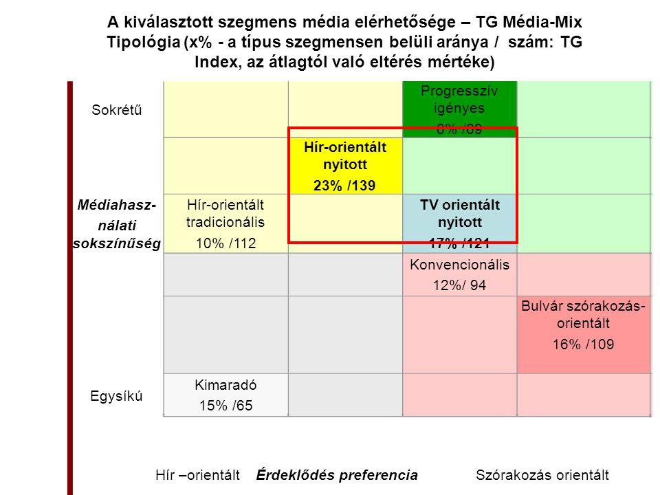 A kiválasztott szegmens média elérhetősége – TG Média-Mix Tipológia (x% - a típus szegmensen belüli aránya / szám: TG Index, az átlagtól való eltérés