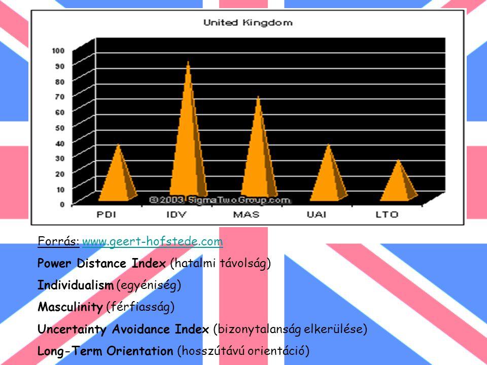 Forrás: www.geert-hofstede.comwww.geert-hofstede.com Power Distance Index (hatalmi távolság) Individualism (egyéniség) Masculinity (férfiasság) Uncertainty Avoidance Index (bizonytalanság elkerülése) Long-Term Orientation (hosszútávú orientáció)