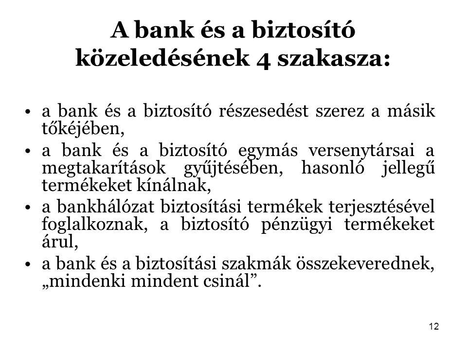 12 A bank és a biztosító közeledésének 4 szakasza: a bank és a biztosító részesedést szerez a másik tőkéjében, a bank és a biztosító egymás versenytár