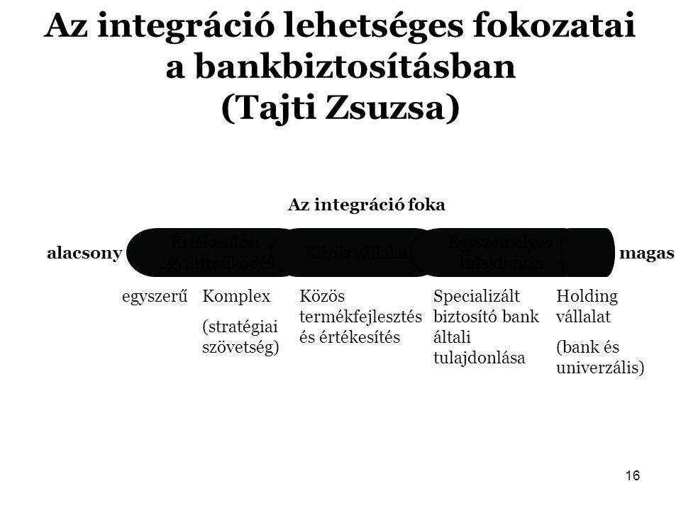16 Az integráció lehetséges fokozatai a bankbiztosításban (Tajti Zsuzsa) Az integráció foka alacsonymagas Értékesítési együttműködés Közös vállalat Eg