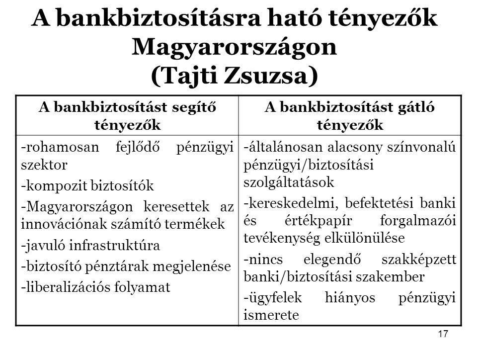 17 A bankbiztosításra ható tényezők Magyarországon (Tajti Zsuzsa) A bankbiztosítást segítő tényezők A bankbiztosítást gátló tényezők -rohamosan fejlőd