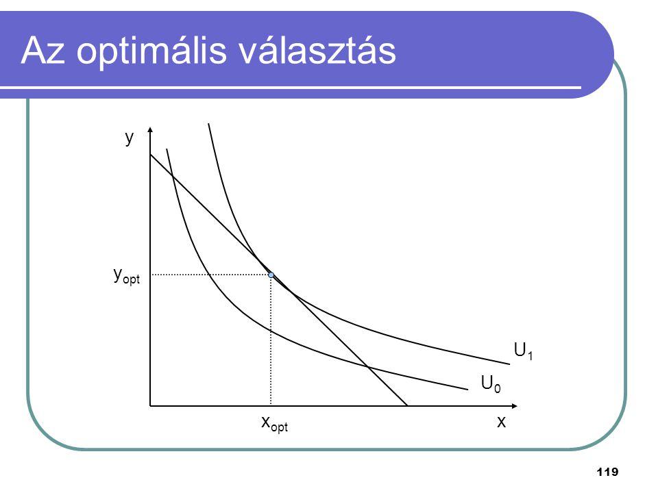 119 Az optimális választás x y U0U0 U1U1 y opt x opt