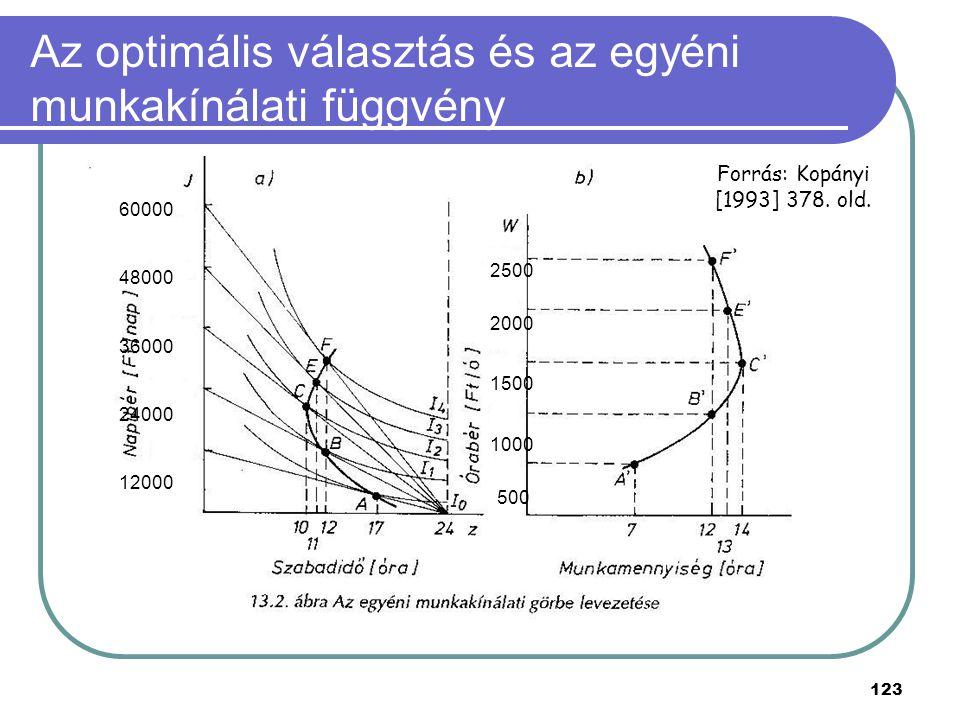 123 Az optimális választás és az egyéni munkakínálati függvény Forrás: Kopányi [1993] 378. old. 500 1000 1500 2000 2500 12000 24000 36000 48000 60000