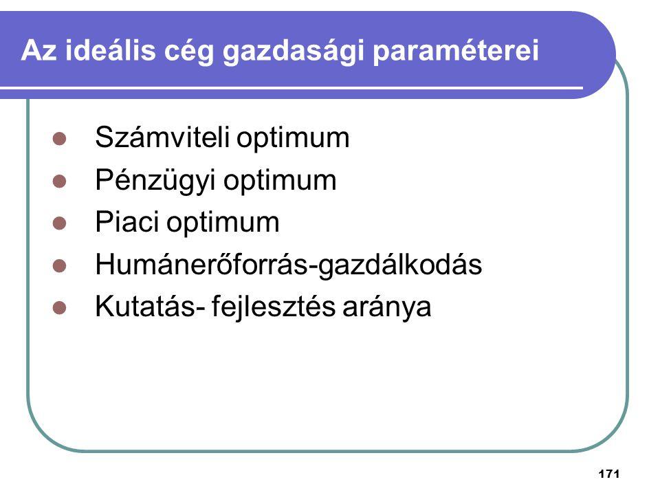 171 Az ideális cég gazdasági paraméterei Számviteli optimum Pénzügyi optimum Piaci optimum Humánerőforrás-gazdálkodás Kutatás- fejlesztés aránya