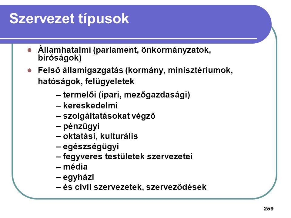 259 Szervezet típusok Államhatalmi (parlament, önkormányzatok, bíróságok) Felső államigazgatás (kormány, minisztériumok, hatóságok, felügyeletek – ter