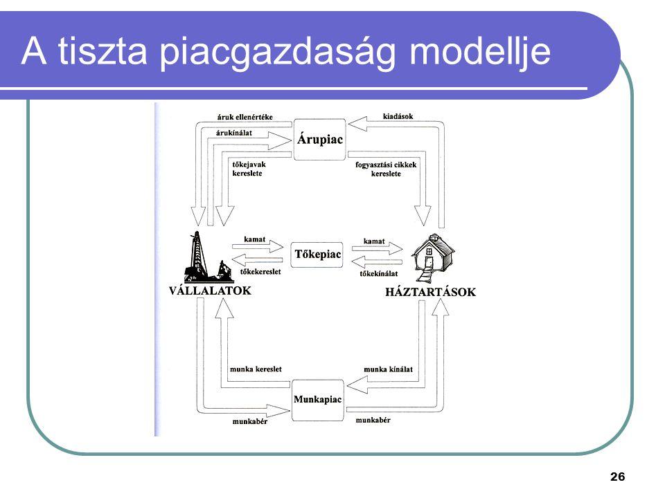 26 A tiszta piacgazdaság modellje