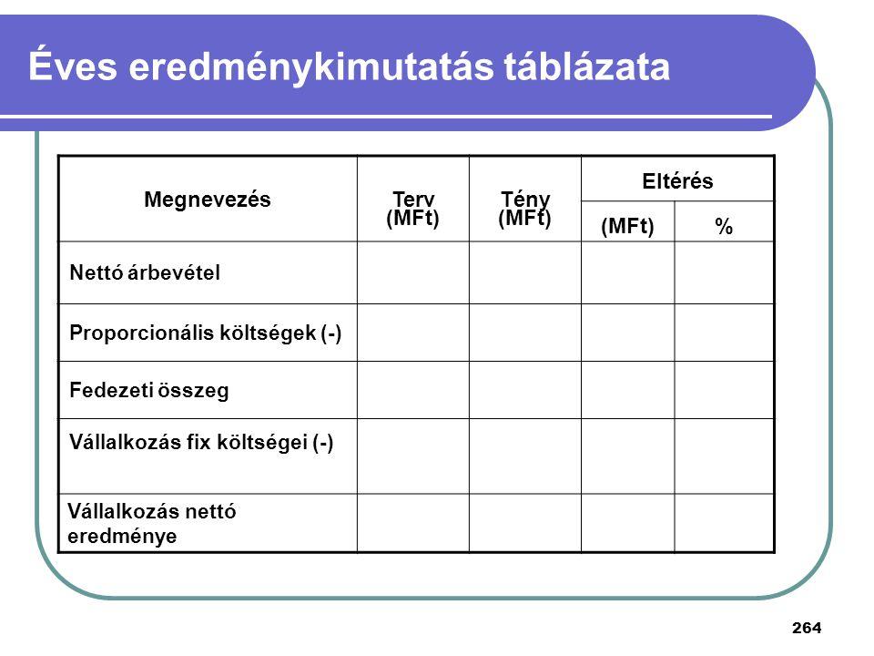 264 Éves eredménykimutatás táblázata Megnevezés Terv (MFt) Tény (MFt) Eltérés (MFt)% Nettó árbevétel Proporcionális költségek (-) Fedezeti összeg Váll
