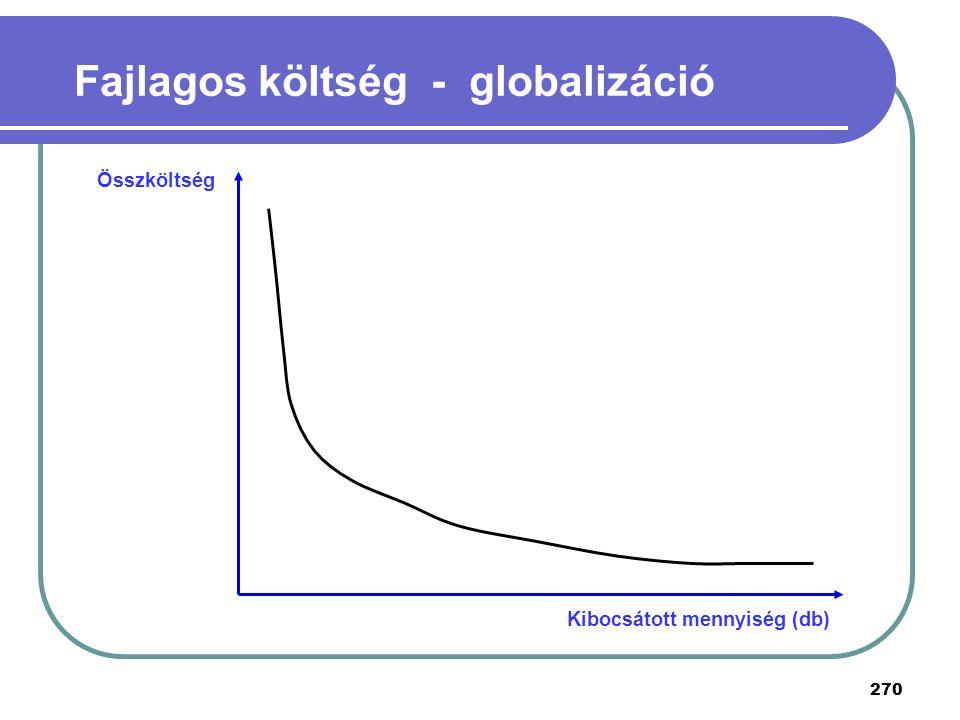 270 Fajlagos költség - globalizáció Összköltség Kibocsátott mennyiség (db)