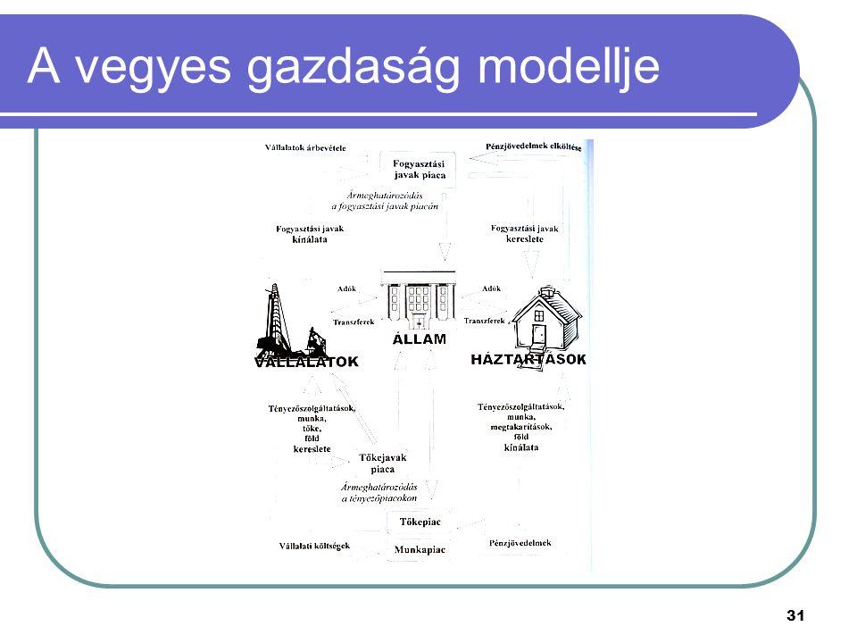 31 A vegyes gazdaság modellje