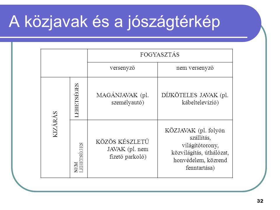 32 A közjavak és a jószágtérkép FOGYASZTÁS versenyzőnem versenyző MAGÁNJAVAK (pl. személyautó) DÍJKÖTELES JAVAK (pl. kábeltelevízió) KÖZÖS KÉSZLETŰ JA