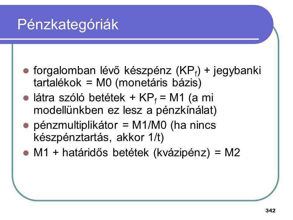 342 Pénzkategóriák forgalomban lévő készpénz (KP f ) + jegybanki tartalékok = M0 (monetáris bázis) látra szóló betétek + KP f = M1 (a mi modellünkben