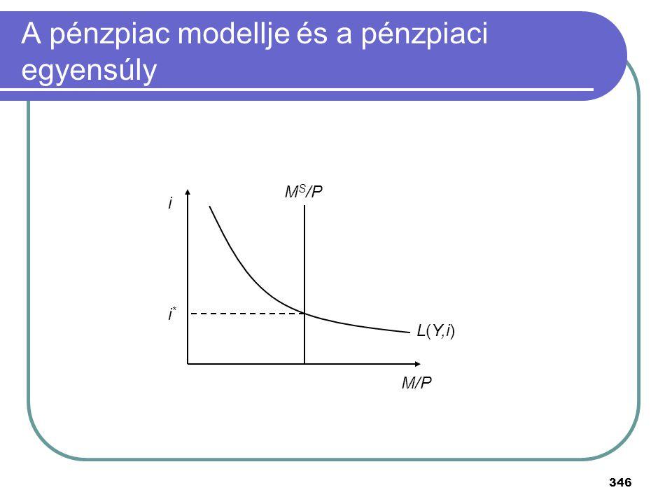 346 A pénzpiac modellje és a pénzpiaci egyensúly M S /P M/P i L(Y,i) i*i*