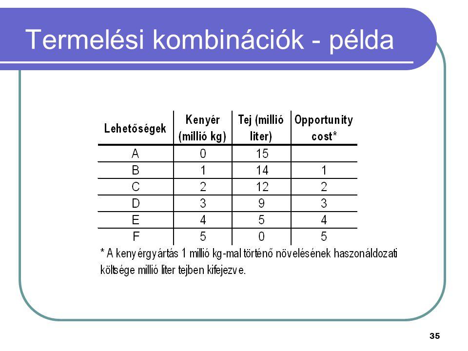 35 Termelési kombinációk - példa