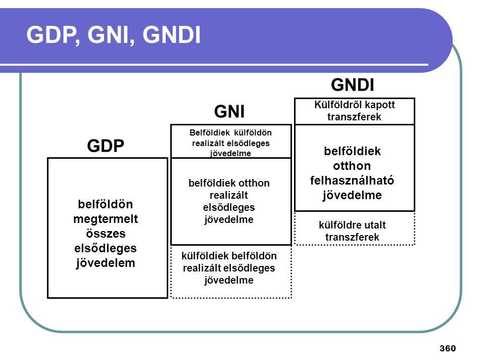 360 GDP GNI GNDI belföldön megtermelt összes elsődleges jövedelem Belföldiek külföldön realizált elsődleges jövedelme belföldiek otthon realizált első