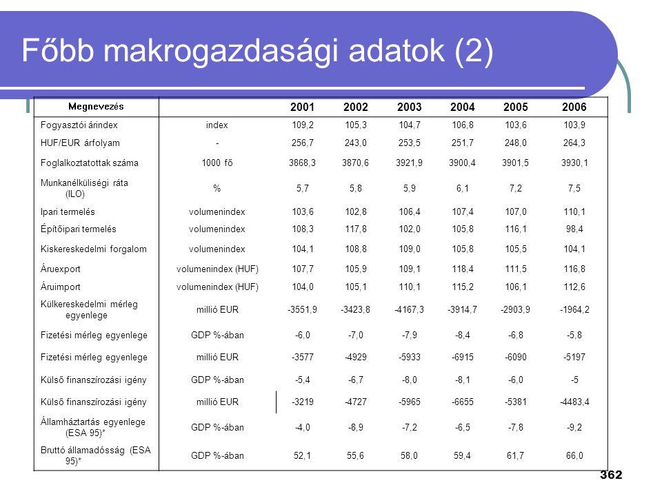 362 Főbb makrogazdasági adatok (2) Megnevezés 200120022003200420052006 Fogyasztói árindexindex109,2105,3104,7106,8103,6103,9 HUF/EUR árfolyam-256,7243