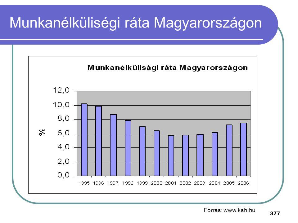 377 Munkanélküliségi ráta Magyarországon Forrás: www.ksh.hu