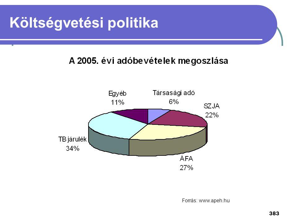 383 Forrás: www.apeh.hu Költségvetési politika