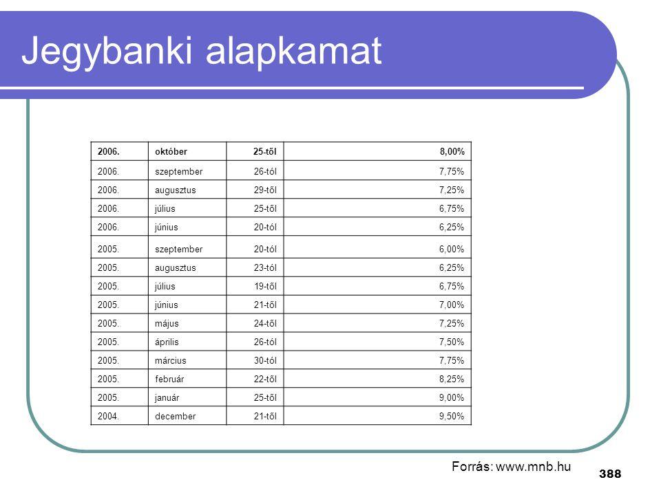 388 Jegybanki alapkamat 2006.október25-től8,00% 2006.szeptember26-tól7,75% 2006.augusztus29-től7,25% 2006.július25-től6,75% 2006.június20-tól6,25% 200