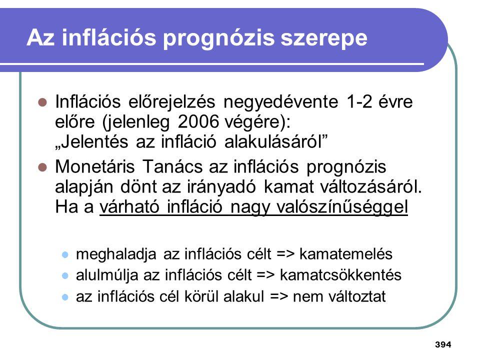 """394 Az inflációs prognózis szerepe Inflációs előrejelzés negyedévente 1-2 évre előre (jelenleg 2006 végére): """"Jelentés az infláció alakulásáról"""" Monet"""