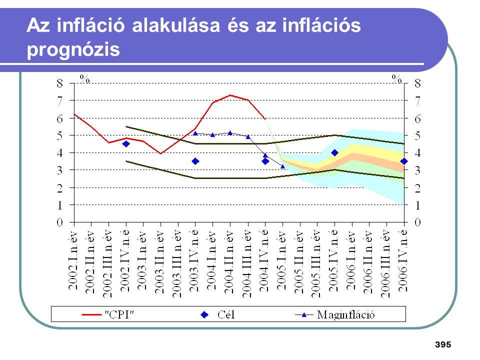 395 Az infláció alakulása és az inflációs prognózis