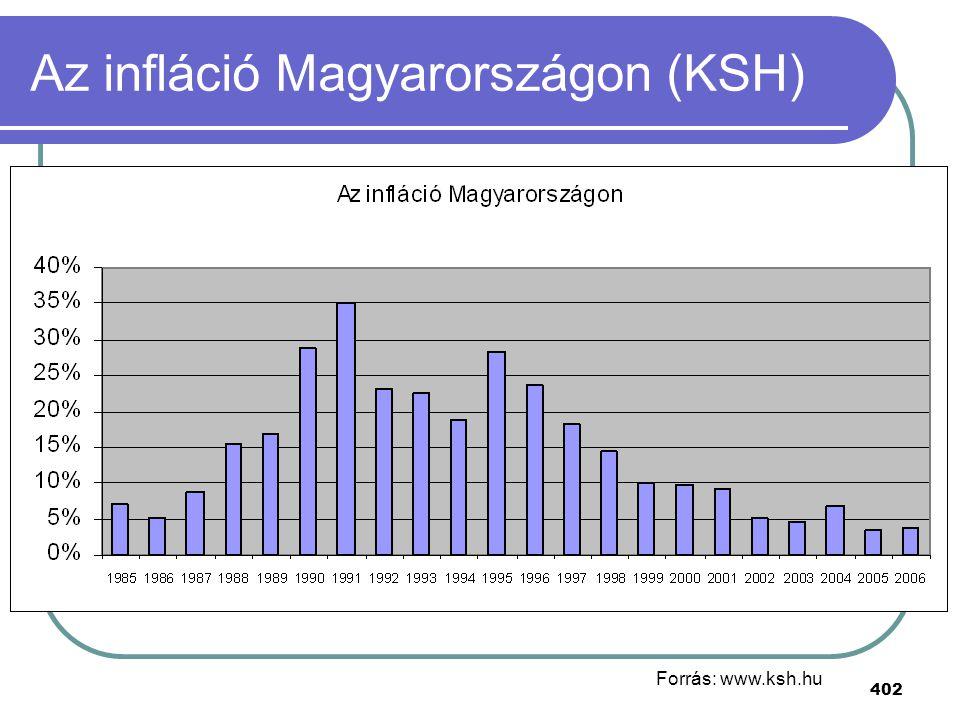 402 Az infláció Magyarországon (KSH) Forrás: www.ksh.hu
