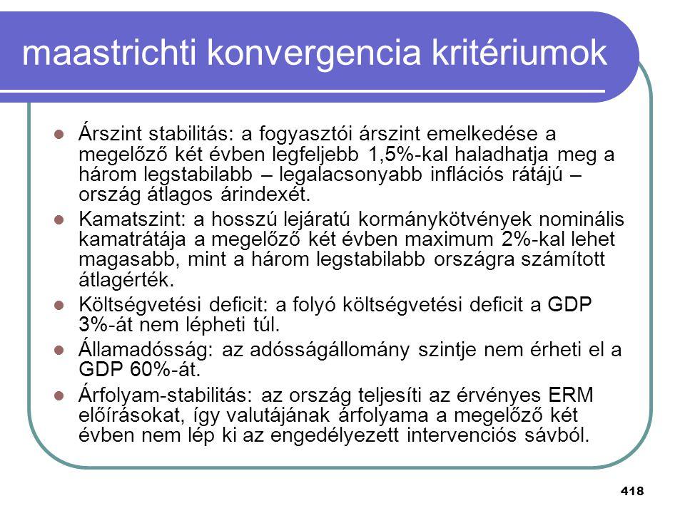 418 maastrichti konvergencia kritériumok Árszint stabilitás: a fogyasztói árszint emelkedése a megelőző két évben legfeljebb 1,5%-kal haladhatja meg a