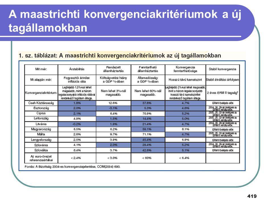 419 A maastrichti konvergenciakritériumok a új tagállamokban