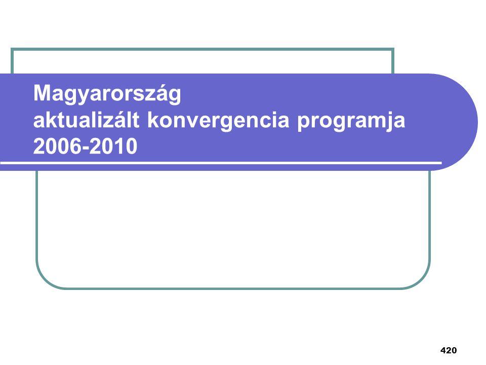 420 Magyarország aktualizált konvergencia programja 2006-2010