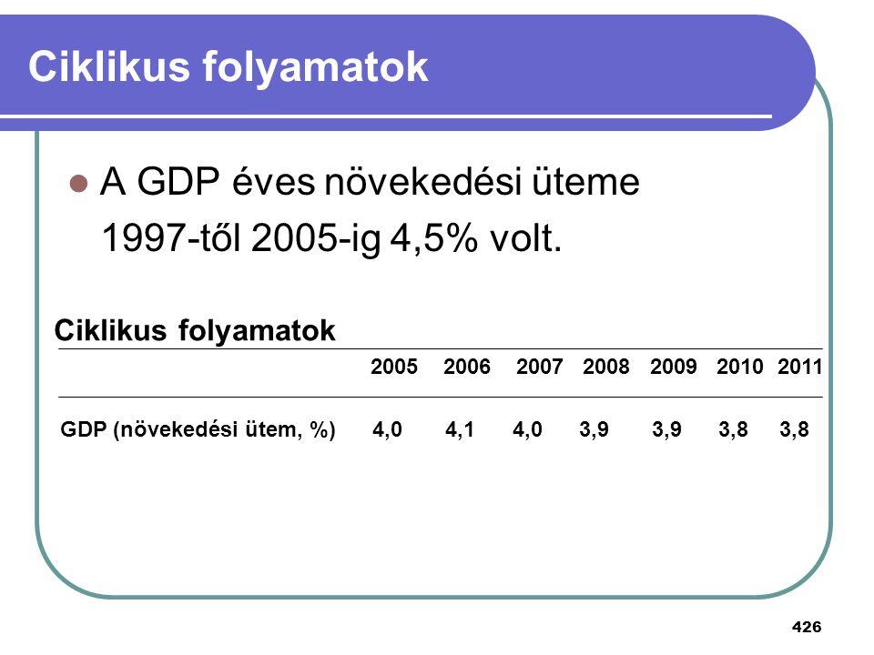 426 Ciklikus folyamatok A GDP éves növekedési üteme 1997-től 2005-ig 4,5% volt. Ciklikus folyamatok 2005 2006 2007 2008 2009 2010 2011 GDP (növekedési