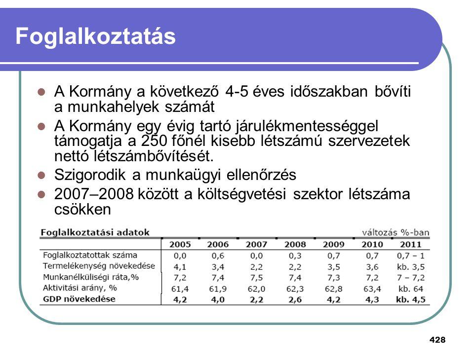 428 Foglalkoztatás A Kormány a következő 4-5 éves időszakban bővíti a munkahelyek számát A Kormány egy évig tartó járulékmentességgel támogatja a 250