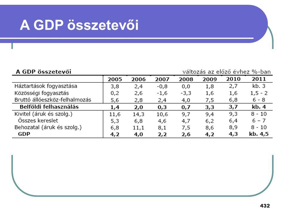 432 A GDP összetevői