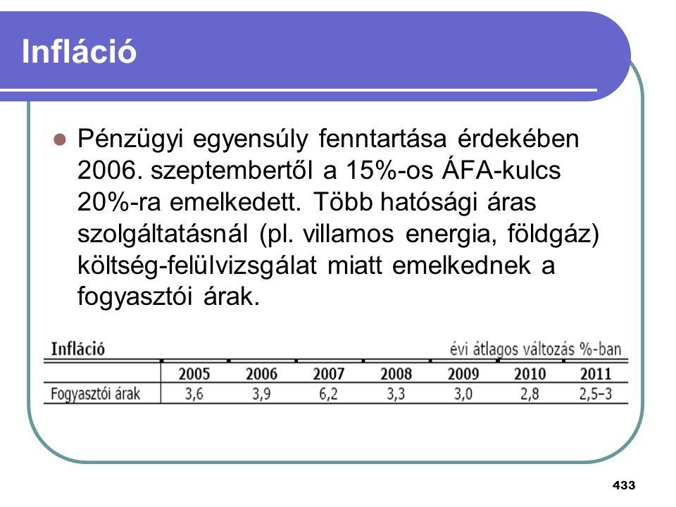 433 Infláció Pénzügyi egyensúly fenntartása érdekében 2006. szeptembertől a 15%-os ÁFA-kulcs 20%-ra emelkedett. Több hatósági áras szolgáltatásnál (pl