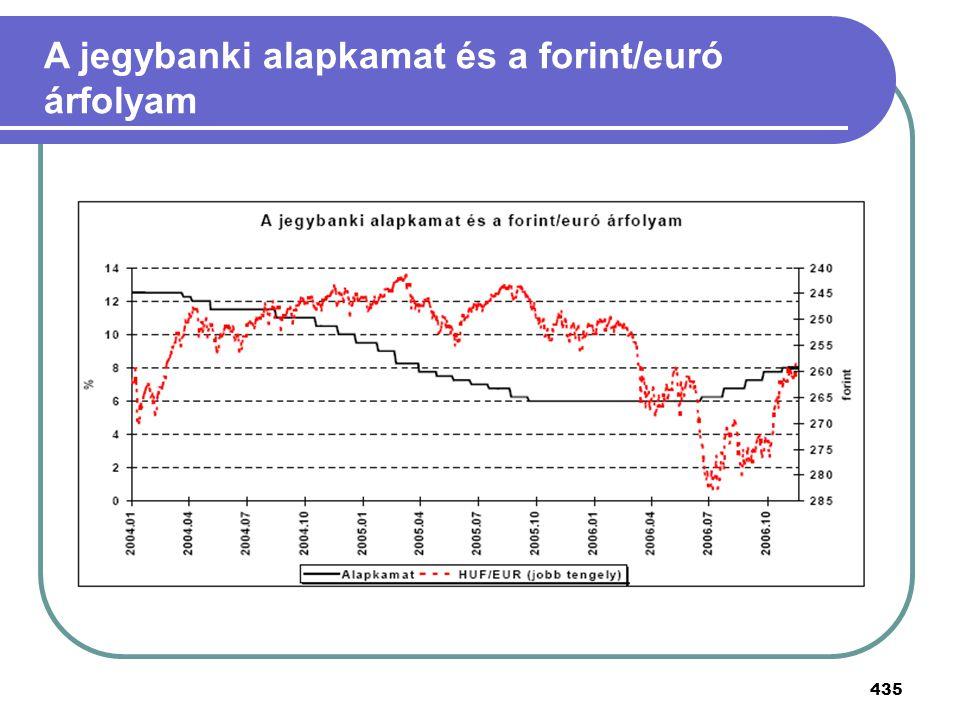 435 A jegybanki alapkamat és a forint/euró árfolyam