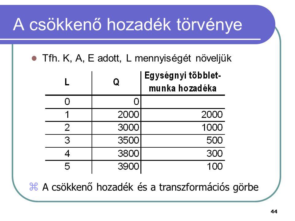 44 A csökkenő hozadék törvénye Tfh. K, A, E adott, L mennyiségét növeljük z A csökkenő hozadék és a transzformációs görbe