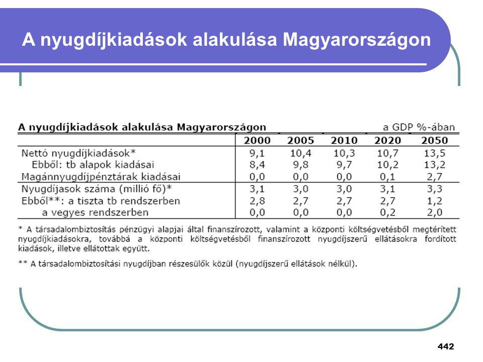 442 A nyugdíjkiadások alakulása Magyarországon