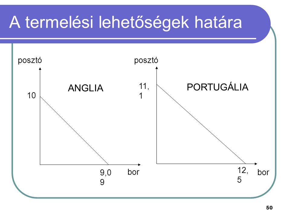 50 A termelési lehetőségek határa bor posztó bor 12, 5 9,0 9 11, 1 10 ANGLIA PORTUGÁLIA