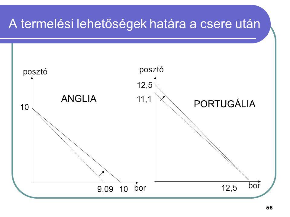 56 A termelési lehetőségek határa a csere után posztó bor 12,5 11,1 PORTUGÁLIA 12,5 bor posztó 9,09 10 ANGLIA 10