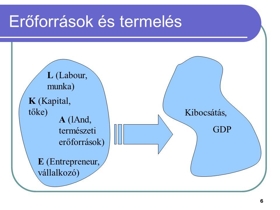 6 Erőforrások és termelés L (Labour, munka) K (Kapital, tőke) A (lAnd, természeti erőforrások) E (Entrepreneur, vállalkozó) Kibocsátás, GDP
