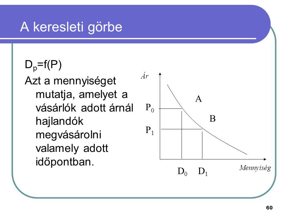 60 A keresleti görbe D p =f(P) Azt a mennyiséget mutatja, amelyet a vásárlók adott árnál hajlandók megvásárolni valamely adott időpontban. Ár Mennyisé
