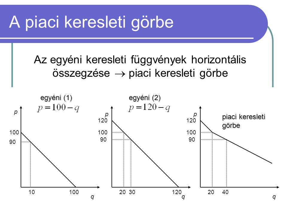 61 A piaci keresleti görbe Az egyéni keresleti függvények horizontális összegzése  piaci keresleti görbe p pp qqq 100 120 90 1030 90 20 100 90 120 20