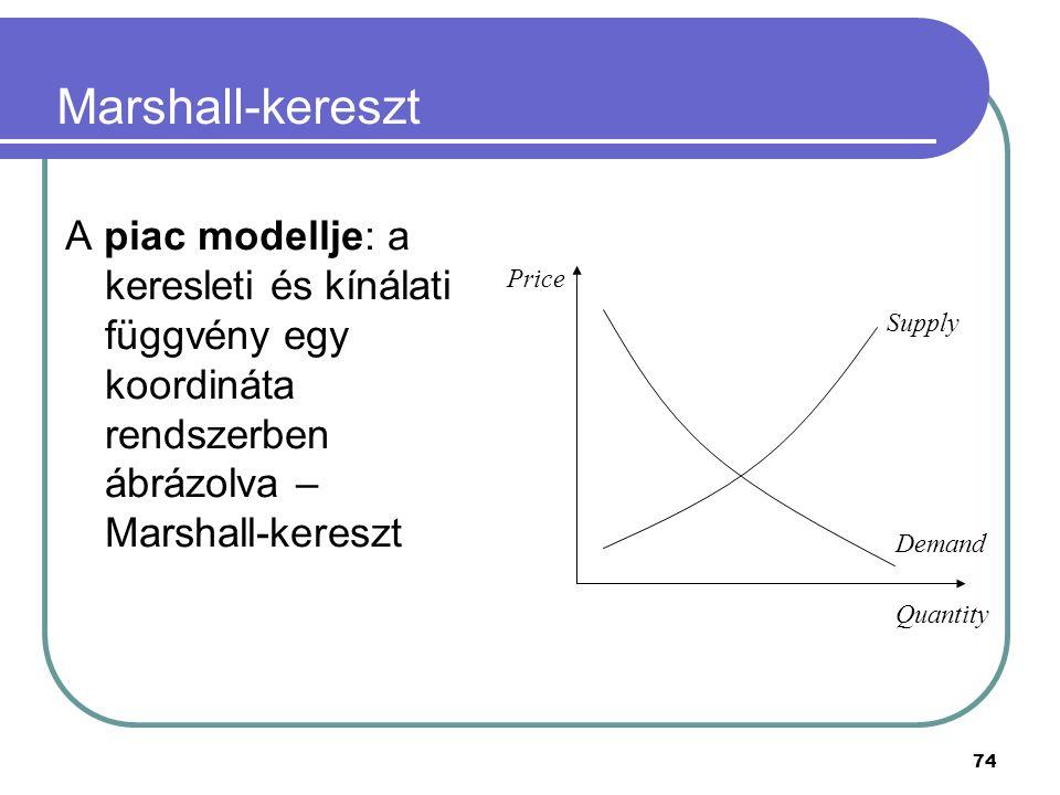 74 Marshall-kereszt A piac modellje: a keresleti és kínálati függvény egy koordináta rendszerben ábrázolva – Marshall-kereszt Price Quantity Supply De
