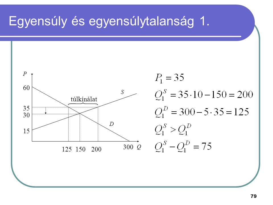 79 Egyensúly és egyensúlytalanság 1. P Q 15 S 60 300 D 30 150 túlkínálat 35 125200