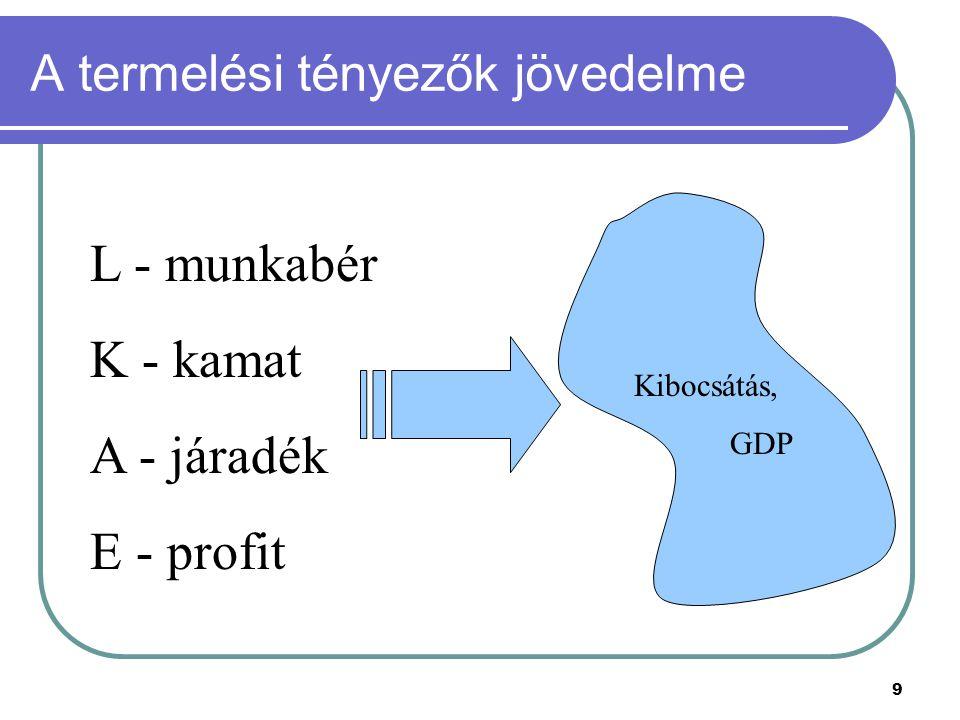 9 A termelési tényezők jövedelme Kibocsátás, GDP L - munkabér K - kamat A - járadék E - profit