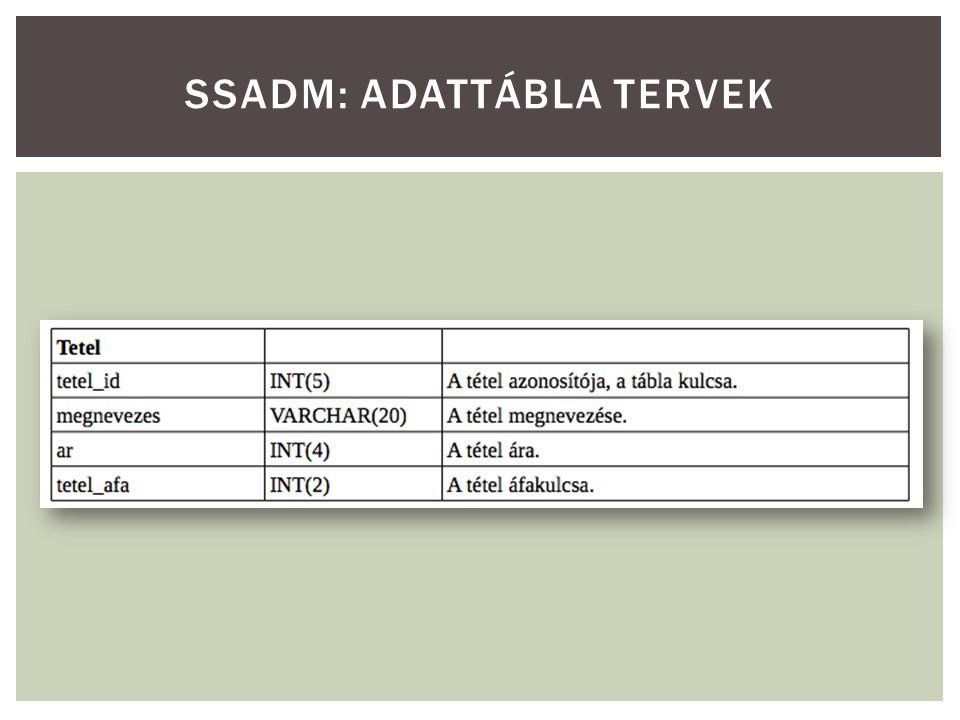 Készítsünk SSADM dokumentációt egy dolgozók adatait nyilvántartó rendszerhez (név, cím, fizetés, azonosító tárolásával.) 1.Egy dolgozó csak lekérdezni tudja a saját adatait.