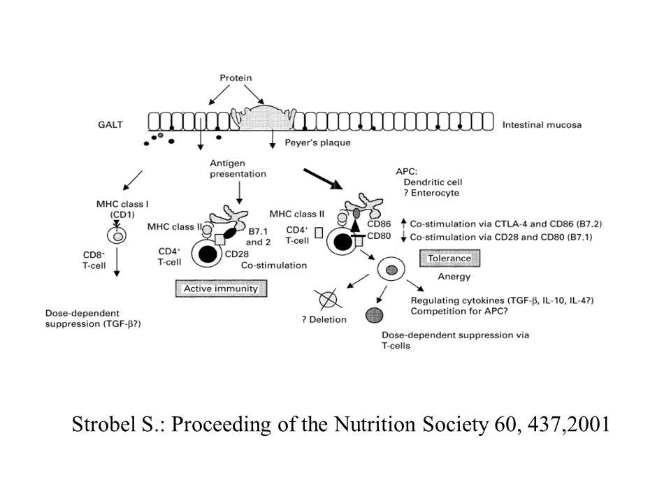 Strobel S.: Proceeding of the Nutrition Society 60, 437,2001