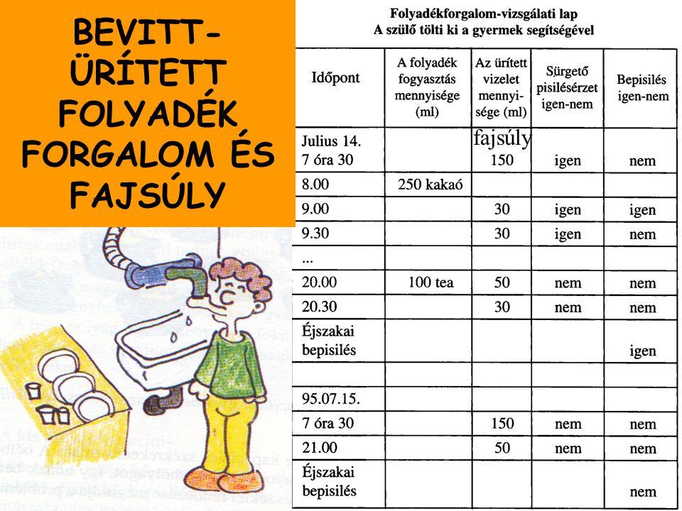 Enuresis nocturna ADH kezelése Minirin Orrspray,2.5; 5ml (10ug), tbl (0,1;0,2mg) 1ug x kg v.8ug x kg/év Eggert P et al.