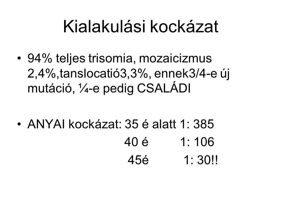 Kialakulási kockázat 94% teljes trisomia, mozaicizmus 2,4%,tanslocatió3,3%, ennek3/4-e új mutáció, ¼-e pedig CSALÁDI ANYAI kockázat: 35 é alatt 1: 385