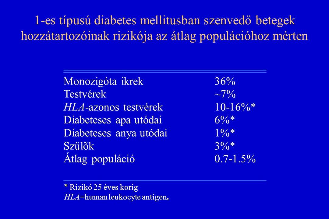 1-es típusú diabetes mellitusban szenvedő betegek hozzátartozóinak rizikója az átlag populációhoz mérten Monozigóta ikrek Testvérek HLA-azonos testvér