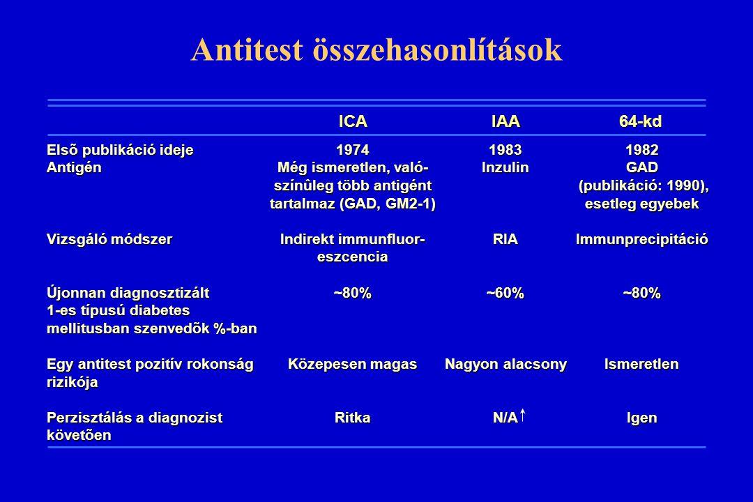 Antitest összehasonlítások Elsõ publikáció ideje Antigén Vizsgáló módszer Újonnan diagnosztizált 1-es típusú diabetes mellitusban szenvedõk %-ban Egy