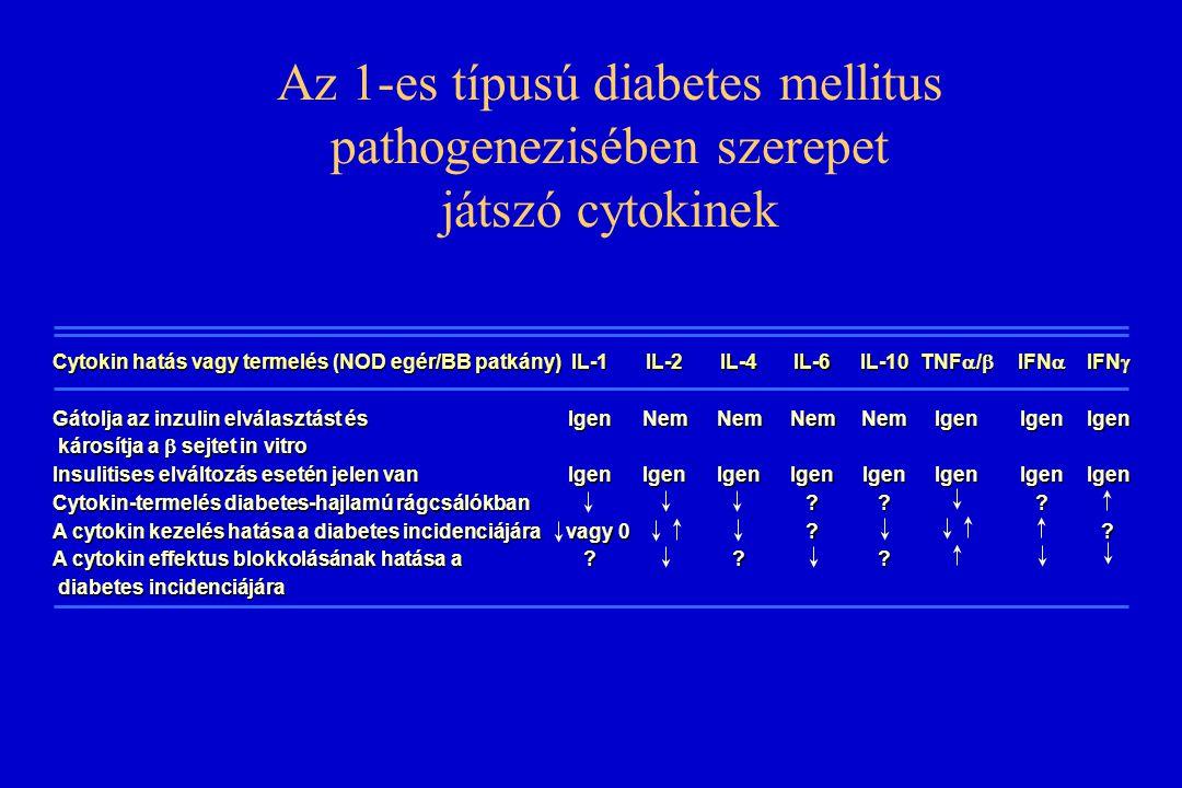 Az 1-es típusú diabetes mellitus pathogenezisében szerepet játszó cytokinek Cytokin hatás vagy termelés (NOD egér/BB patkány) Gátolja az inzulin elvál